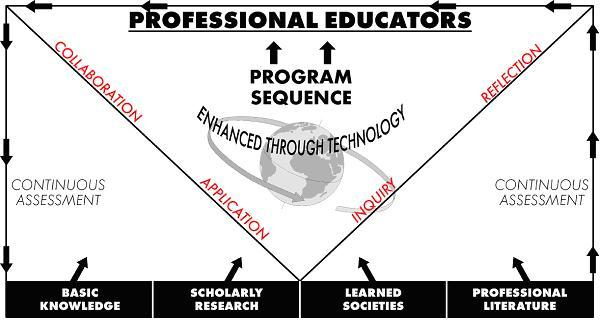 Practical Experience Teacher Education Model