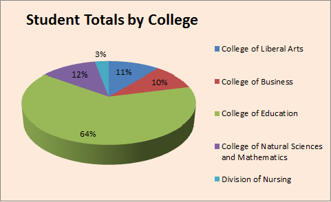 Student Totals by College 2012