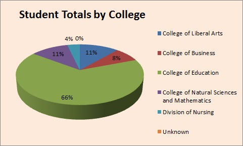 Student Totals by College 2010